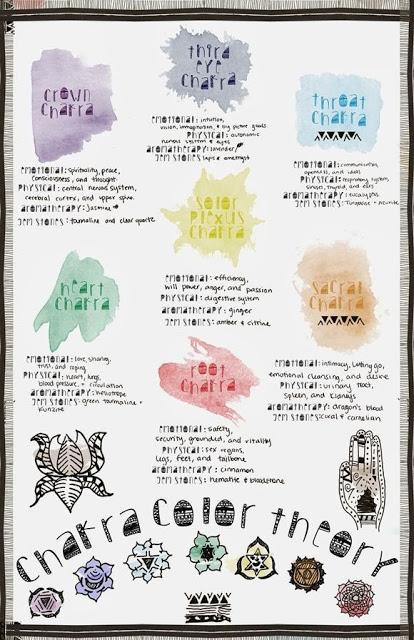chakra colors Archives ~ Flow Retreats
